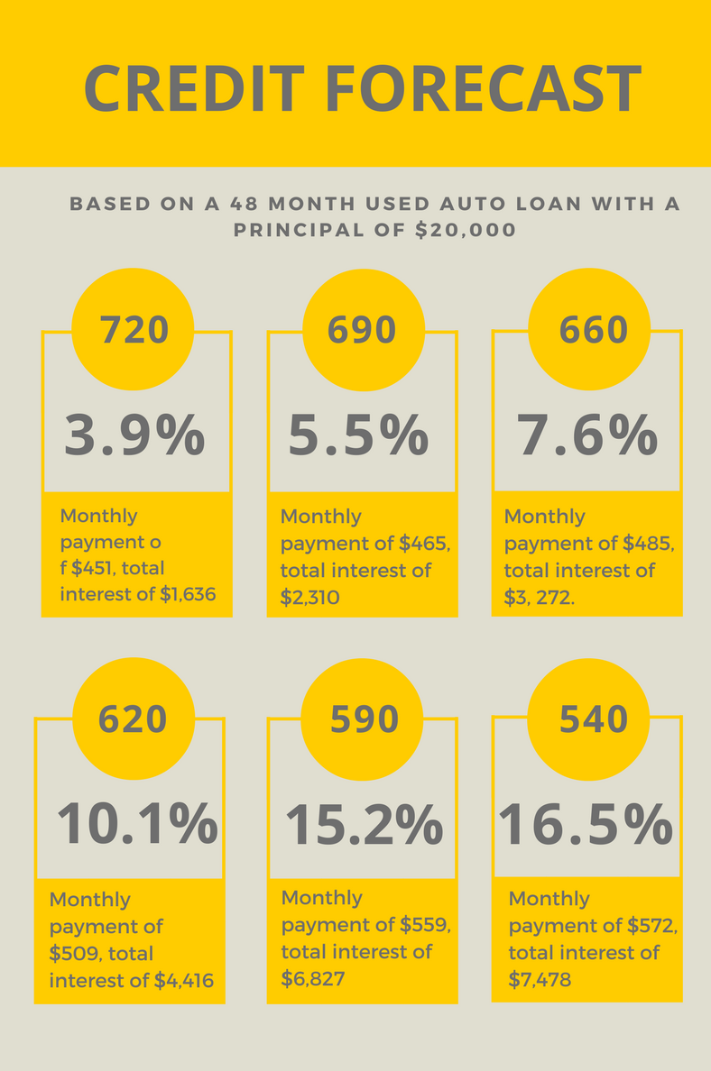 Buying A Car On Bad Credit Securing An Auto Loan