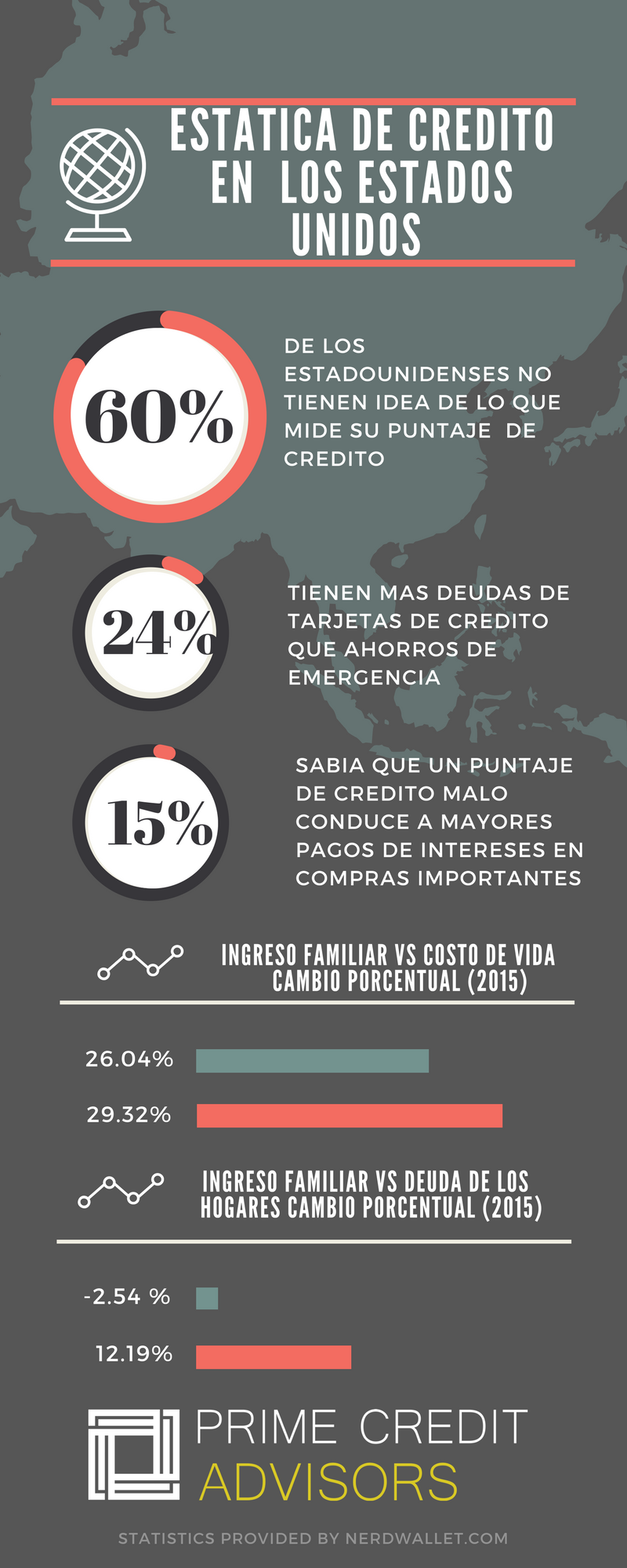 spanish statistics in the US