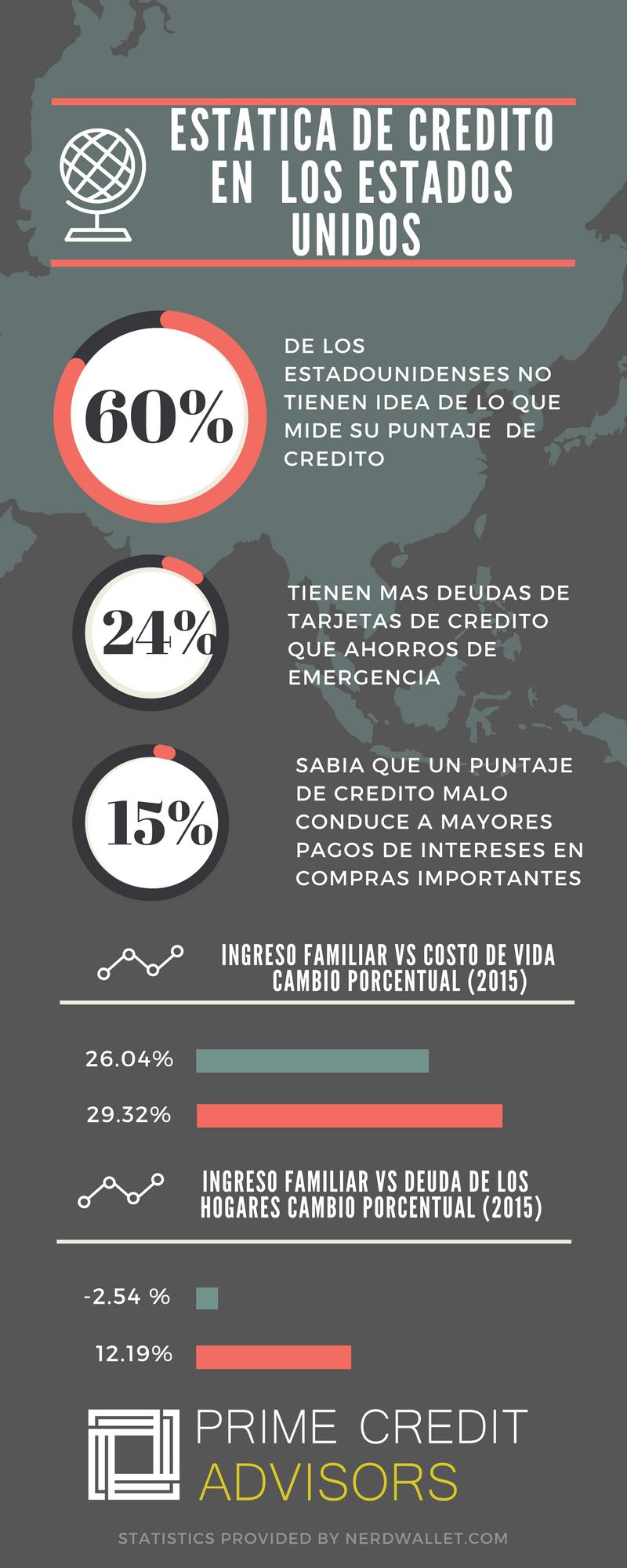 spanish statistics in the US