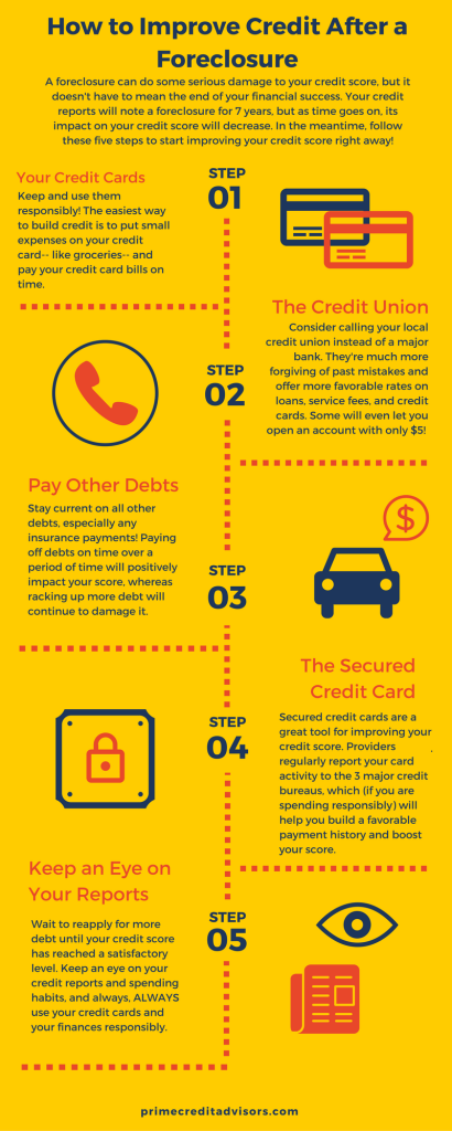 How to Improve Credit After a Foreclosure